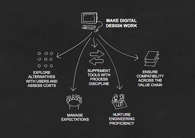Digital Design Success