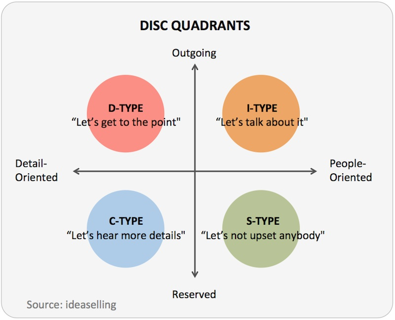 marryi disc assessment types - 800×648