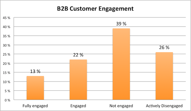 b2b customers