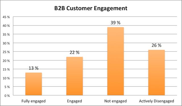 B2B-klanten