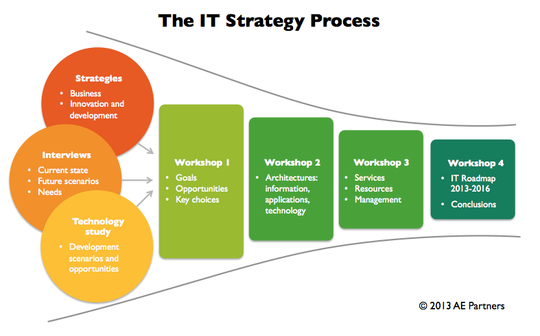The IT Strategy Process Model