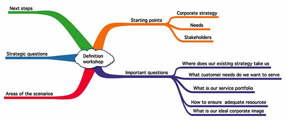 scenario mind map