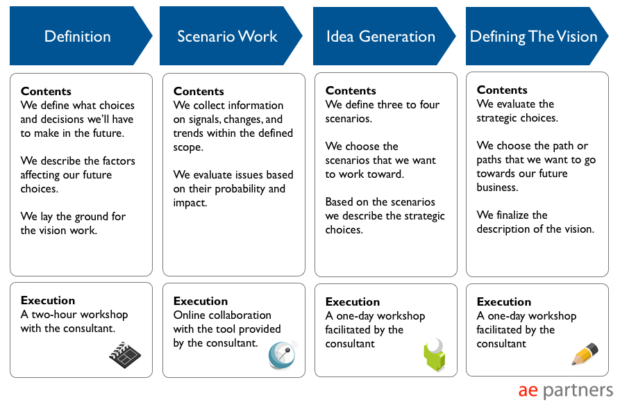 scenario proces