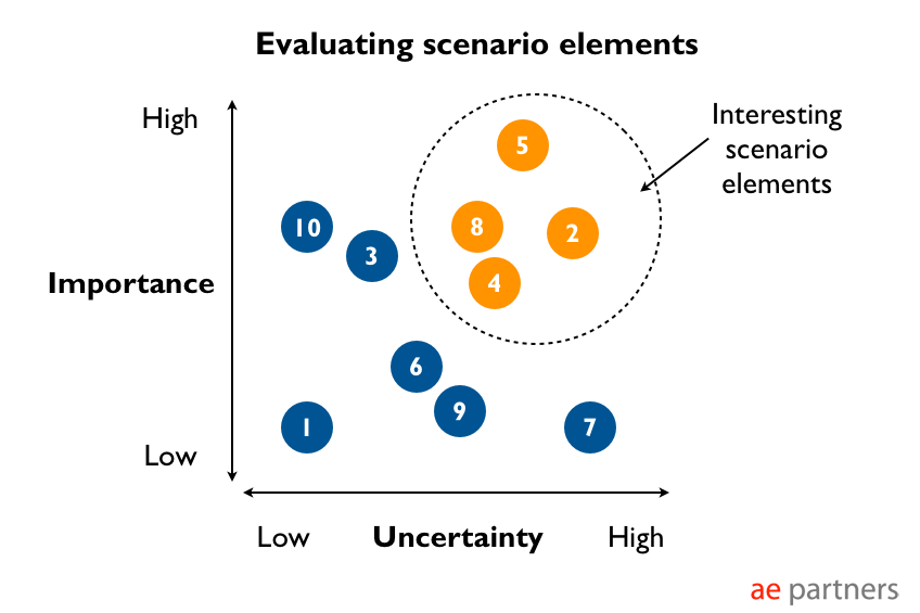 scenario selection