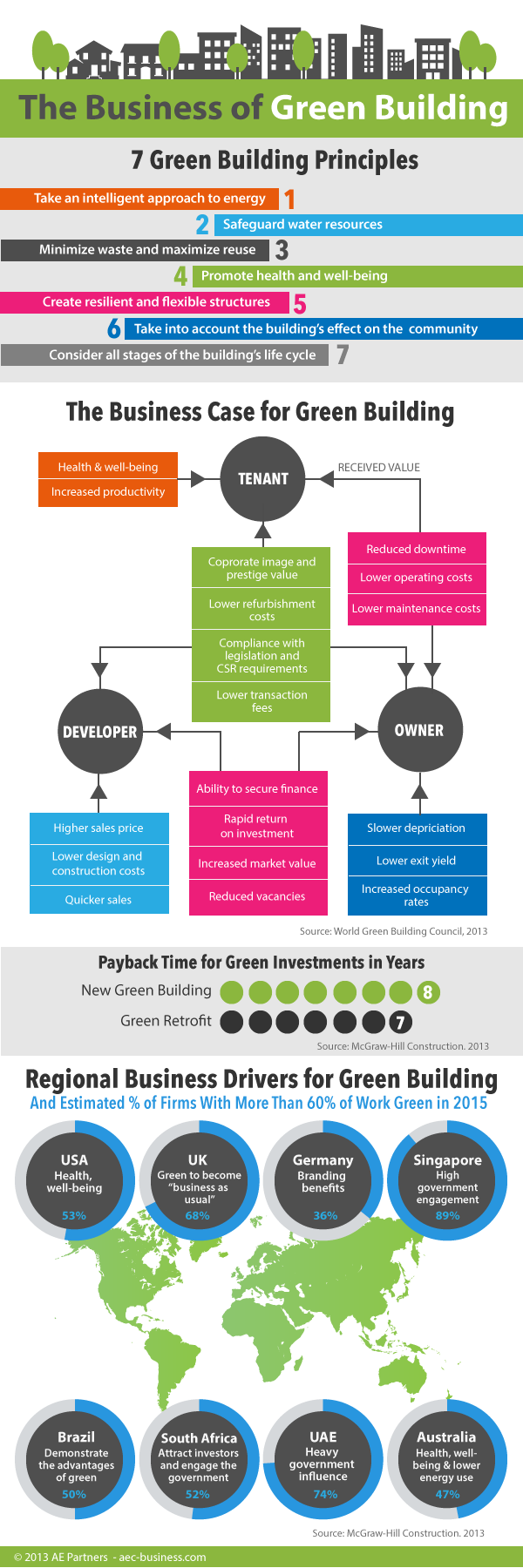 Business of Green Building