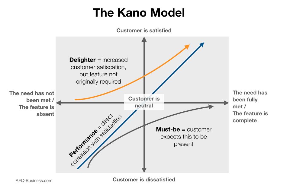 Het Kano-model