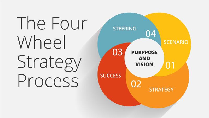 4-wheel-strategy-process