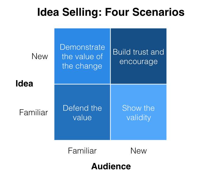 idea-selling