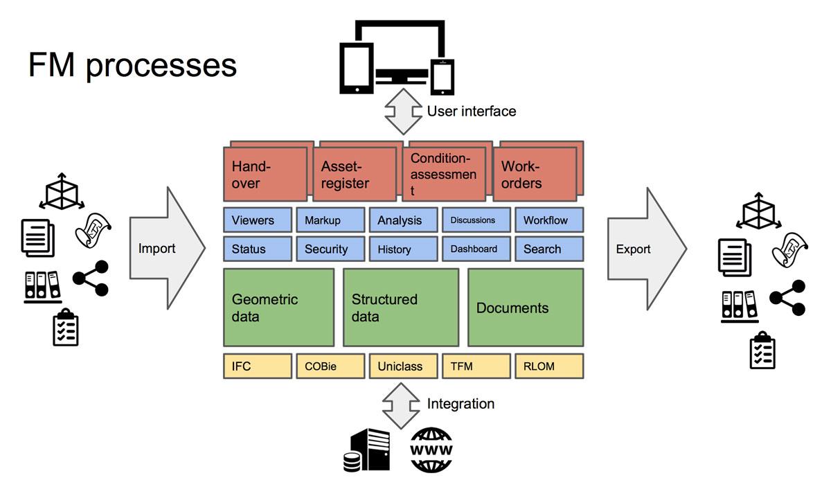areo-diagram