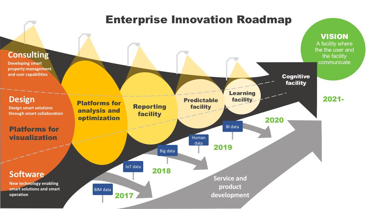 Innovation Strategy Roadmap