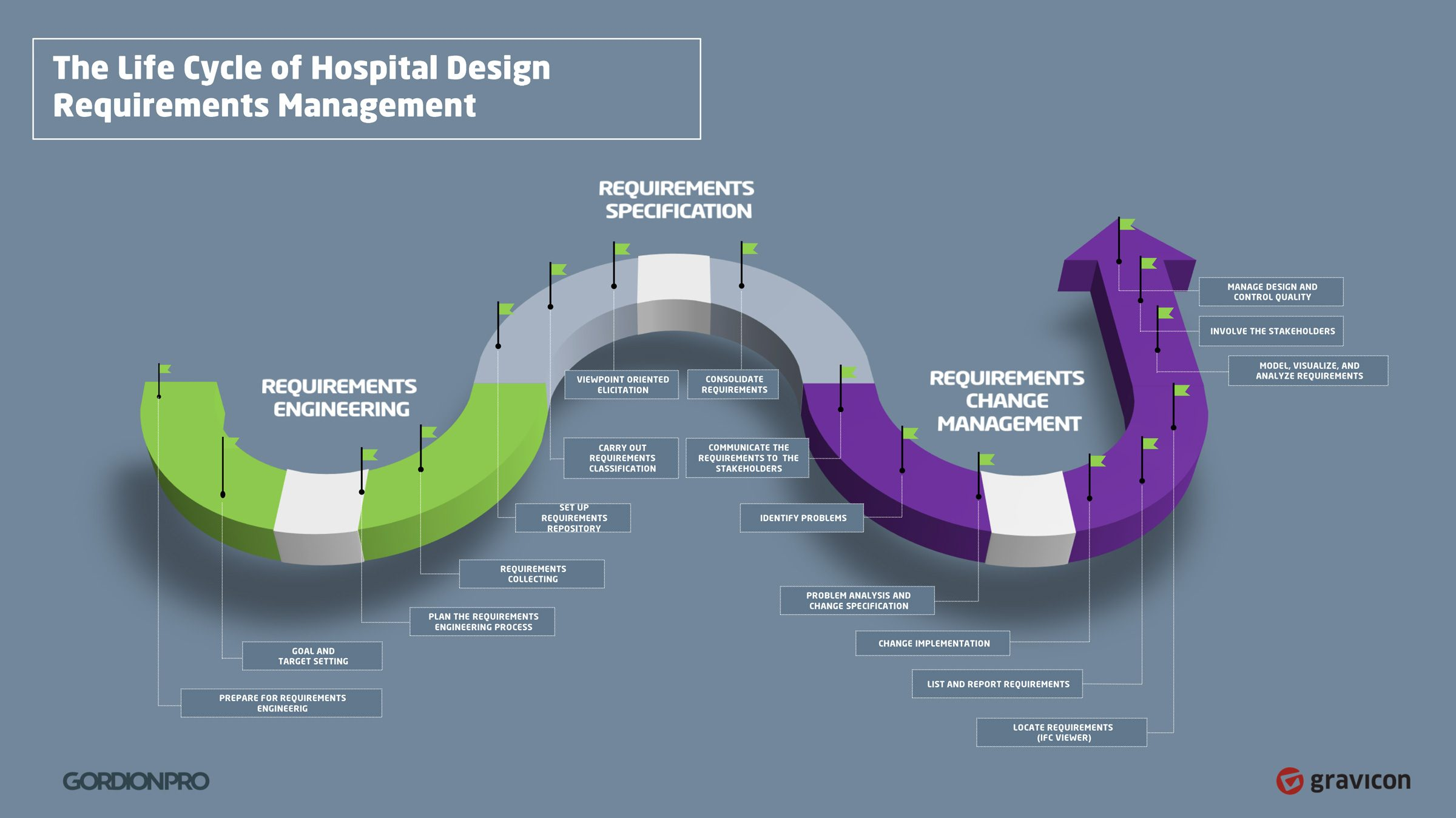 Hospital design requirements process