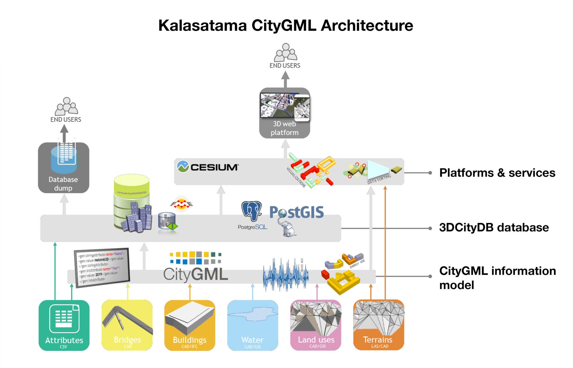 CityGML Architecture