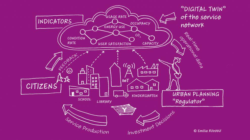 Service Network Digital Twin