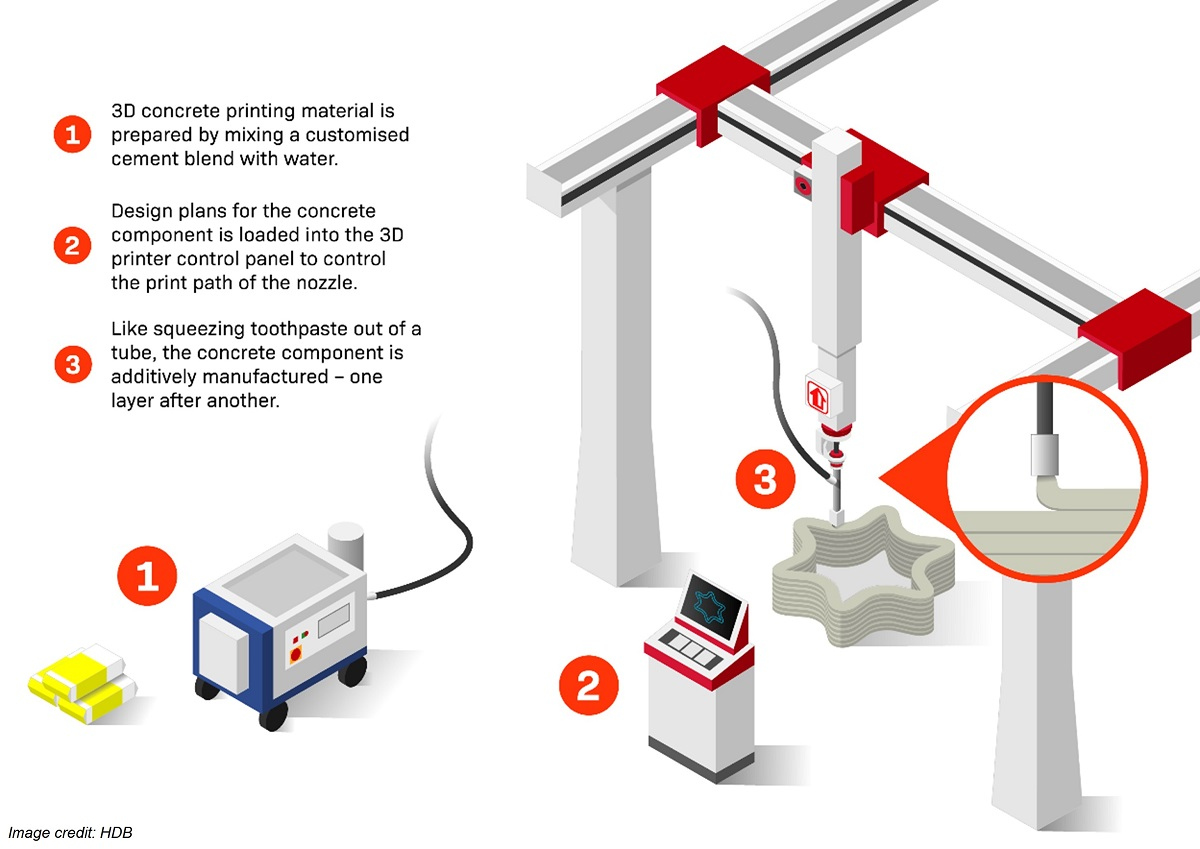 3D-printer concept