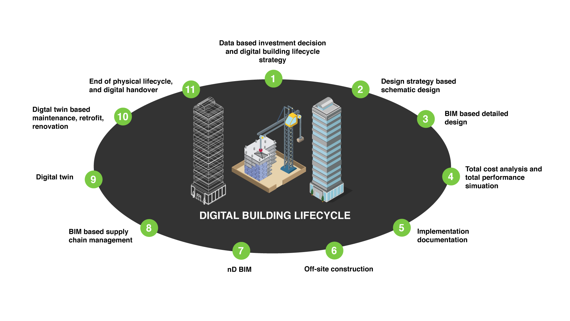 Digital Building Lifecycle