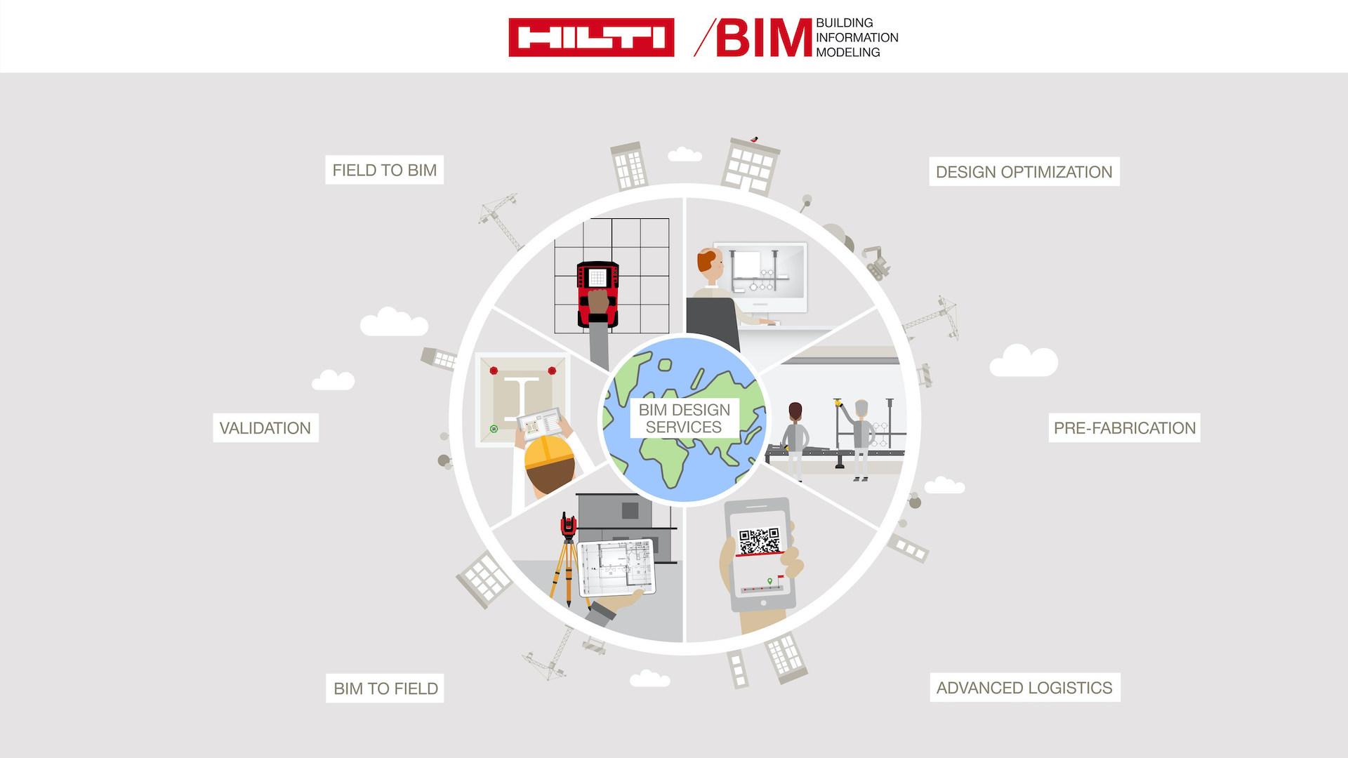 Hilti BIM Services
